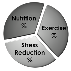 lifestyle therapy, exercise, nutrition, stress reduction